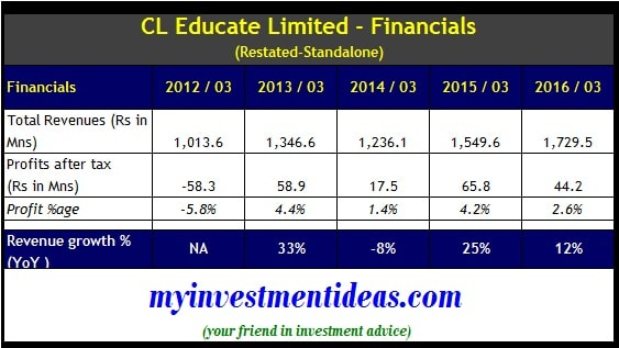 Financials of CL Educate IPO-min