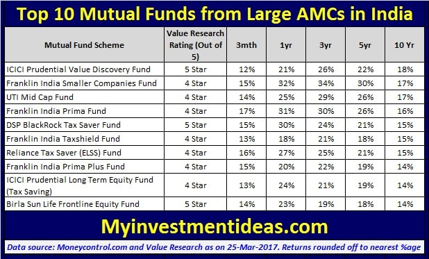 Mutual funds with best 10 year returns-6070