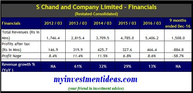 S Chand and Company IPO - Financials - Consolidated