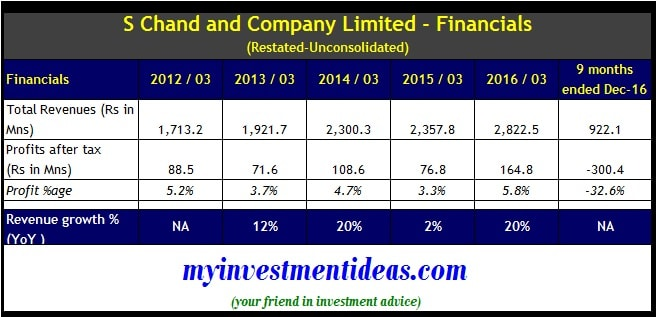 S Chand and Company ‬IPO - Financials - Un-Consolidated