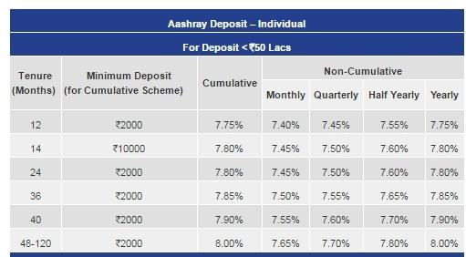 Best company fd 2017-DHFL Aashray Deposit - Individuals-min
