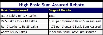 LIC Jeevan Umang - High Basic Sum Assured Rebate