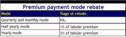 LIC Jeevan Umang - Premium Payment mode rebate