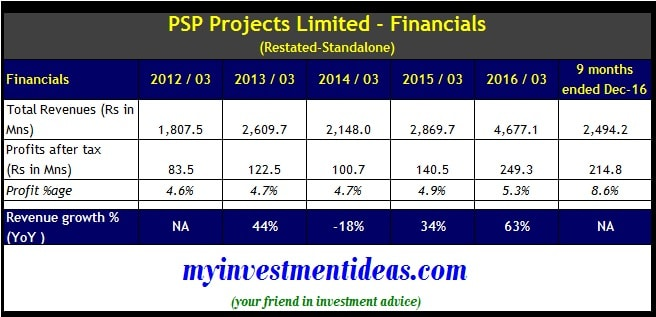 Project finance investments limited ipo prospectus