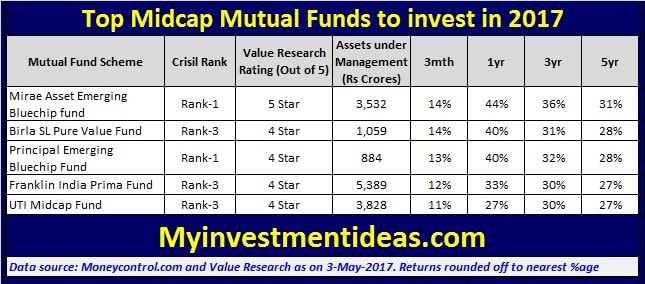 Summary of Top 5 Best Midcap Mutual funds to invest in 2017