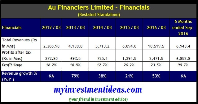 Au Financiers IPO - Financial Summary