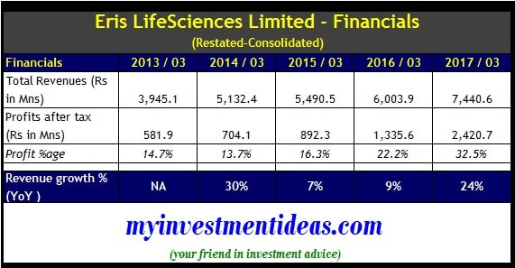 Eris LifeSciences IPO - Financials
