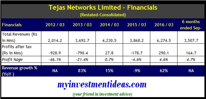 Financials of Tejas Network IPO