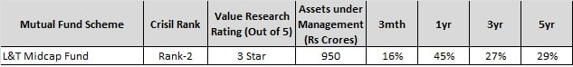 Top Small Cap Funds to invest in 2017- L&T midcap fund