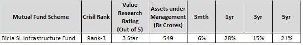 Best Sector Mutual Funds of 2017-Birla SL Infrastructure Fund