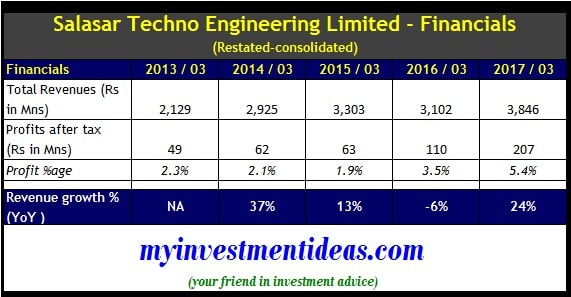 Consolidated financials - Salasar Techno Engineering IPO