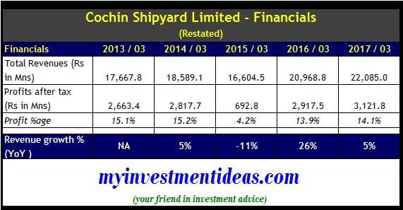 Financials of Cochin Shipyard Ltd IPO-min