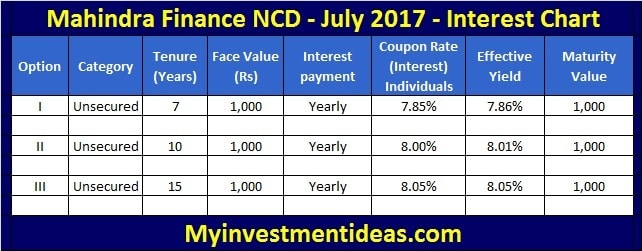8 Mahindra Finance July 2017 Ncd Should You Invest