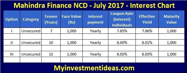 Interest Rates of Mahindra Finance NCD July 2017