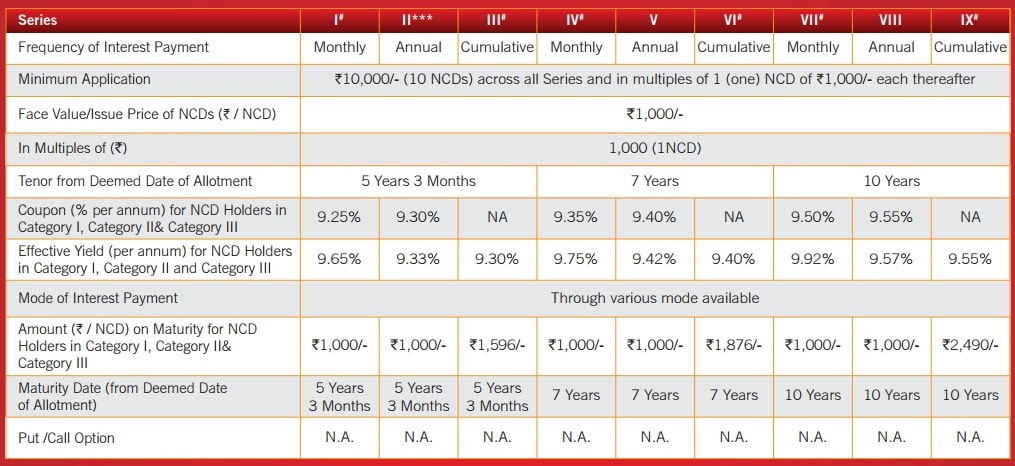 Interest and Yield details of SREI Equipment Finance NCDs of July 2017