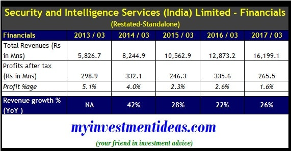 Standalone financials of Security and Intelligence Services IPO (SIS IPO)