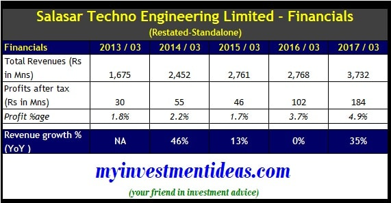 standalone financials - Salasar Techno Engineering IPO