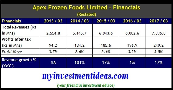 http://www.sebi.gov.in/filings/public-issues/aug-2017/apex-frozen-foods-ltd_35588.html