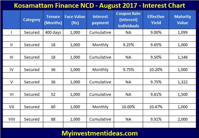 Interest Chart of Kosamattam Finance NCD August 2017-min