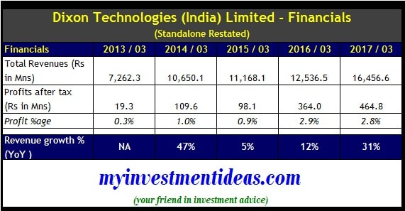 Standalone financials of Dixon Technologies IPO