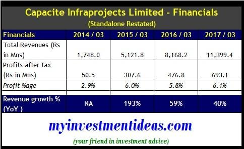 Financial Summary of Capacite Infraprojects IPO