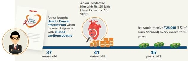 ICICI Pru Heart and Cancer Protect Plan - Assured monthly payout as income for 5 years