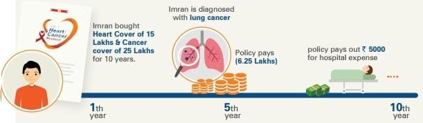 ICICI Pru Heart and Cancer Protect Plan - Get Rs 5000 option