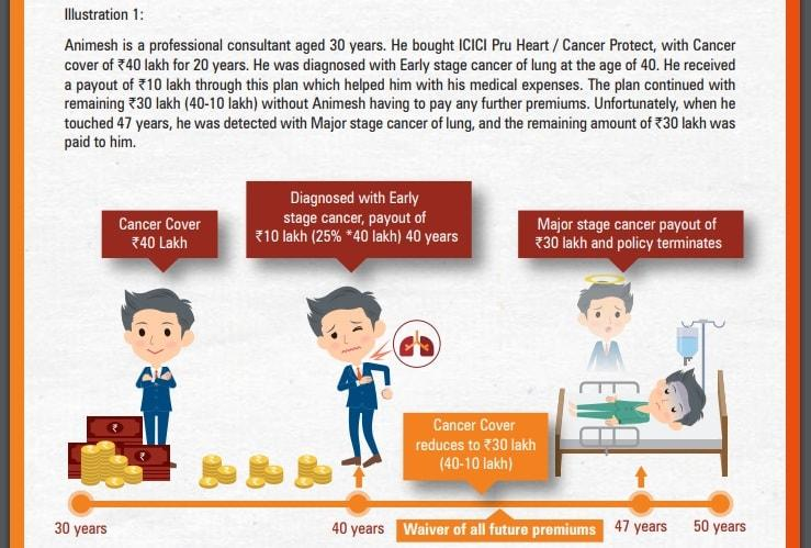 ICICI Pru life cancer and heart protect plan - Ilustration