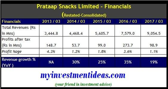 Prataap Snacks IPO - Restated Consolidated Financial Summary
