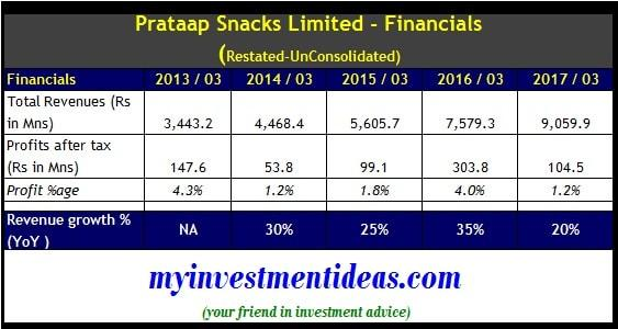 Prataap Snacks IPO - Restated Un-Consolidated Financial Summary