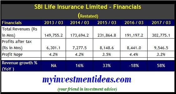 SBI Life Insurance IPO - Financial Summary-min
