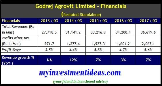 Standalone Financial Summary of Godrej Agrovit Ltd IPO