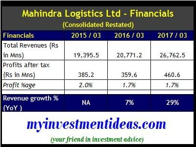 Consolidated Financial Summary of Mahindra Logistics IPO-min