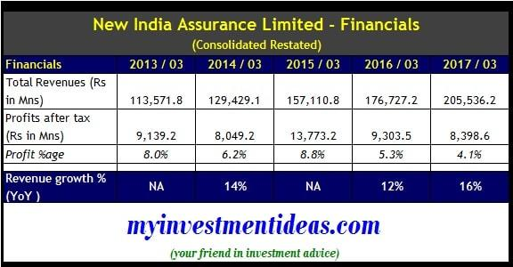 Consolidated Financial Summary of New India Assurance Limited IPO