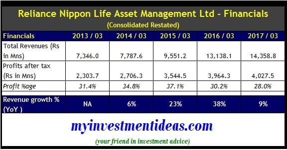 Consolidated Financial Summary of Reliance Nippon Life IPO