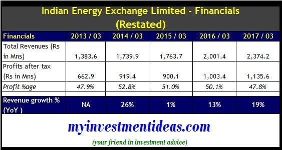 Financial Summary - Indian Energy Exchange (IEX) Ltd IPO