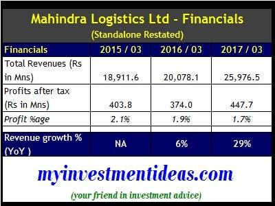 Standalone Financial Summary of Mahindra Logistics IPO-min