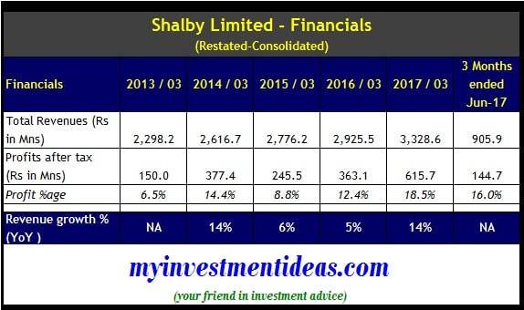 Consolidated financial summary of Shalby Hospitals IPO