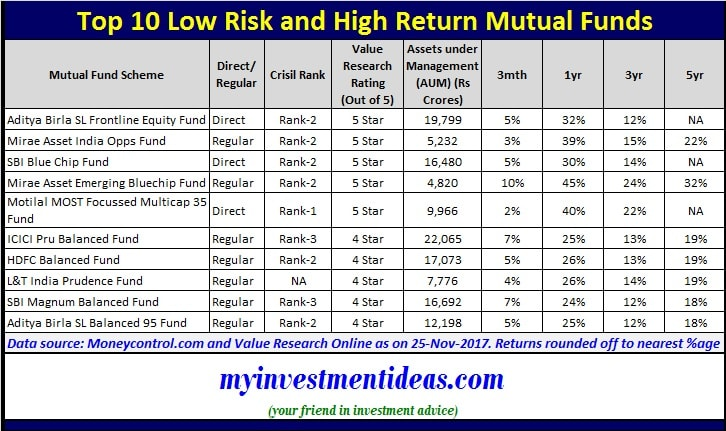 List of Top 10 Low Risk High Return Mutual Funds to invest in 2018 in India