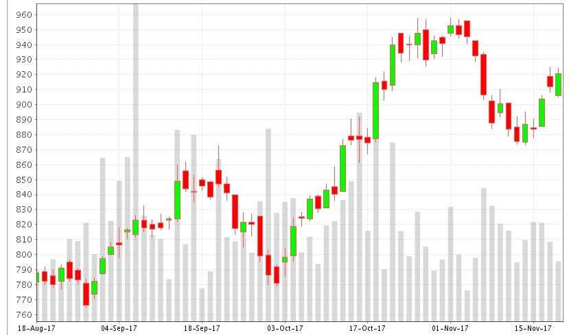 Reliance - Bullish Engulfing Candlestick Pattern-min