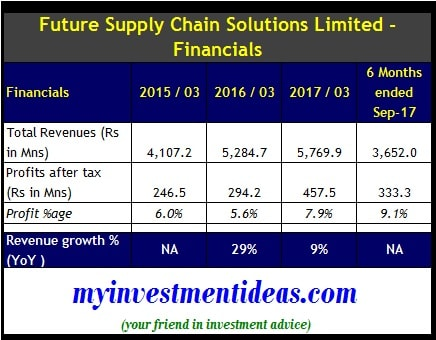 Financial summary of Future Supply Chain IPO-min