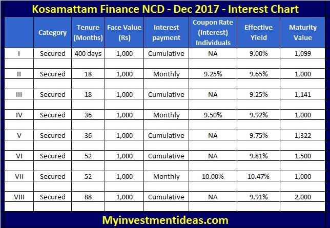 Interest Rate Chart For Kosamattam Finance Ncd Dec  NcdsMin