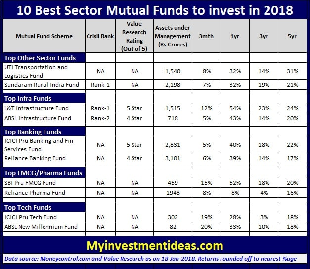 Mutual funds with best 10 year returns-4453