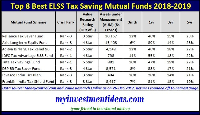 Summary of Top and Best ELSS Tax Saving Mutual Funds to invest for 2018-2019-min