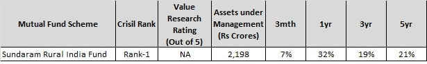 best sector funds for 2018 - sundaram rural fund-min