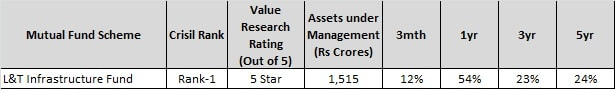 good sector funds for 2018 - l&t infra fund-min
