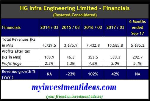 HG Infra Engineering IPO - Cons Financial Summary