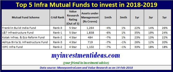 List of Top 5 Infra Mutual Funds to invest in 2018 in India