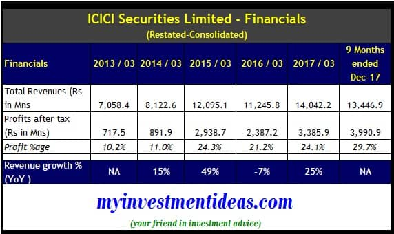Consolidated Financial Summary-ICICI Securities Ltd IPO - FY2013-FY2018
