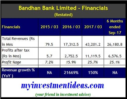 Financial Summary of Bandhan Bank Limited which is coming for IPO